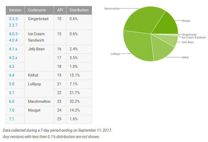 Latest Android Distribution Numbers Are Out Nougat Grows No Info