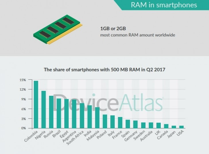 DeviceAtlas: Snapdragon 410 most common chipset as of Q2 2017