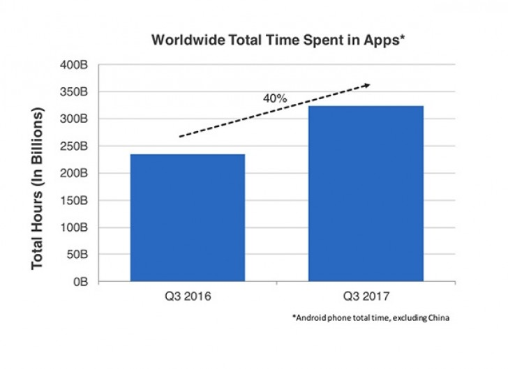 App Annie: 26 billion Android and iOS apps downloaded in Q3