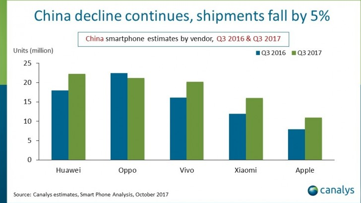 Canalys: Huawei retains lead in China as Apple grows for the first time in 2 years