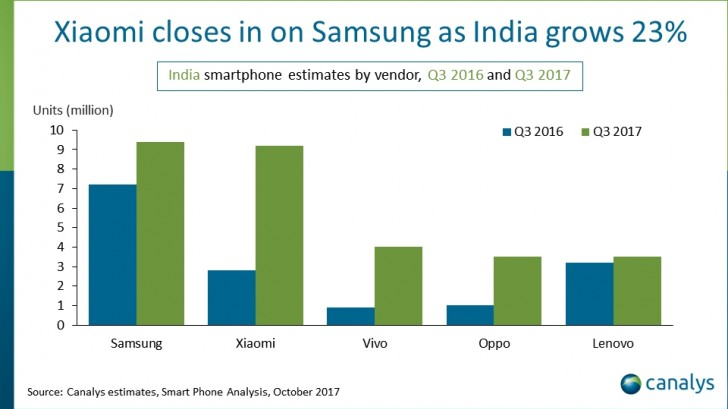 Canalys: India becomes the second largest smartphone market