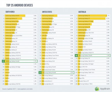 Top 25 Android devices in Korea, the US and Australia