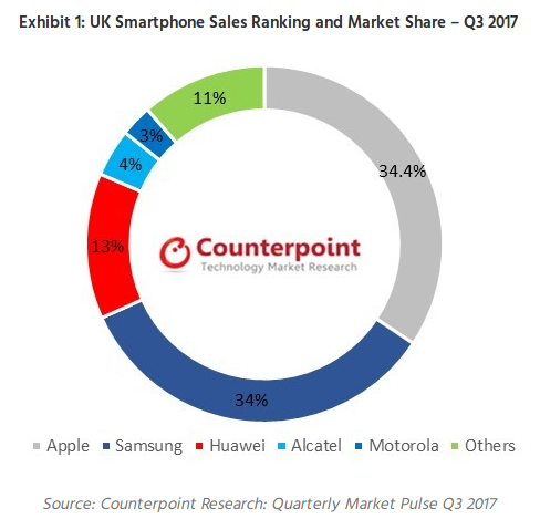 Second largest smartphone brand as Samsung in United Kingdom market