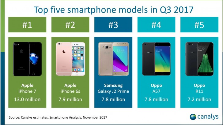 Apple to surpass Samsung as top smartphone maker in Q4