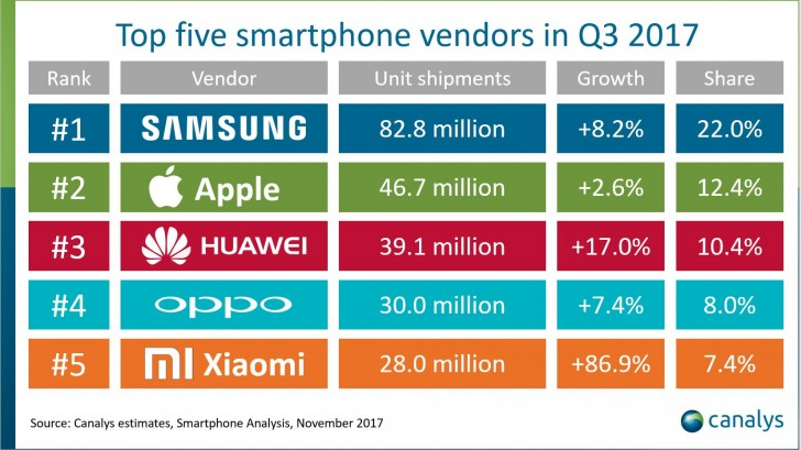 finally check out 869 growth compared to the third quarter of the brand occupies 5th place globally and is closing in on oppo