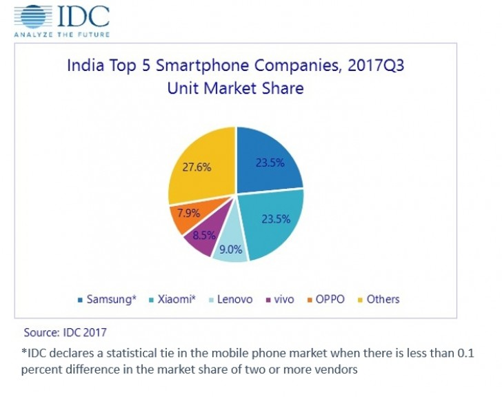 IDC Research: Xiaomi Equals Samsung's Market Share in India