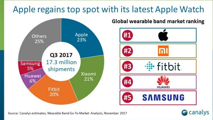 Apple once again leads the wearable market, followed by ...
