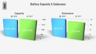 Battery Capacity up but with a drop in endurance