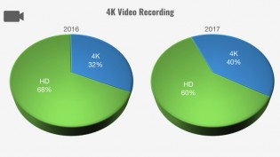 As did 4K video recording capabilities