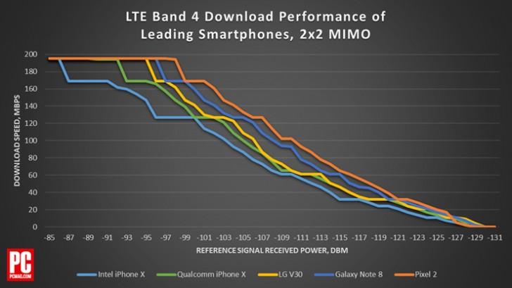 Pixel 2 has among the best LTE speeds in the US - GSMArena
