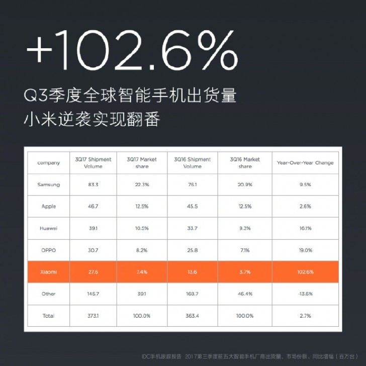 Xiaomi announces 27.6M smartphone shipments in Q3 2017