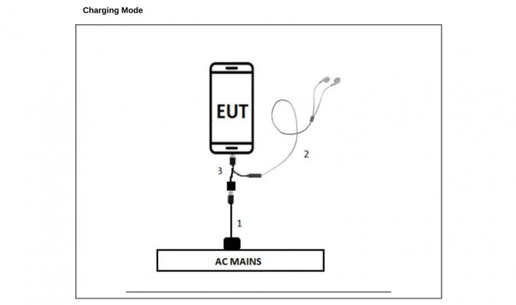 Sony Xperia with no headphone jack spotted in FCC documents