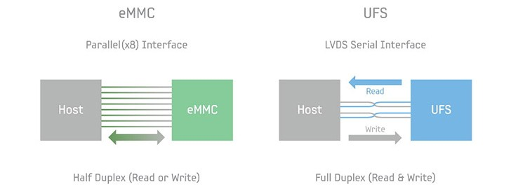 UFS 3.0 announced with double the bandwidth