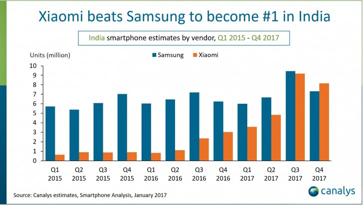 Xiaomi usurps Samsung in fast growing India