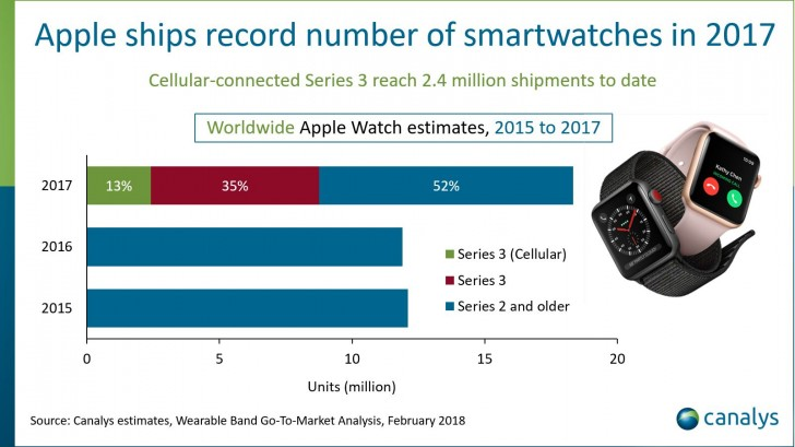 Apple sets record for most wearables sold in a single quarter