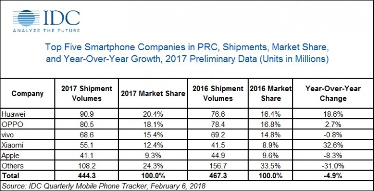 IDC: China smartphone market declined by 5% in 2017