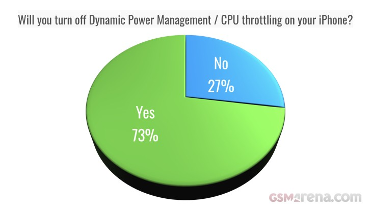 Weekly poll results: CPU throttling isn't cool