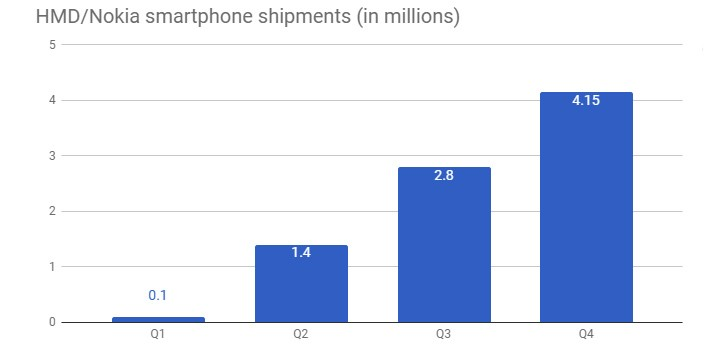 Nokia sales grew throughout 2017, reached a total of 8.45 million units