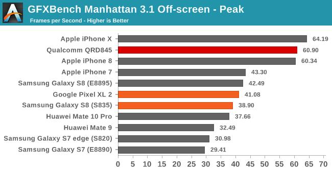Snapdragon 845 benchmarks show an incredible GPU, faster CPU