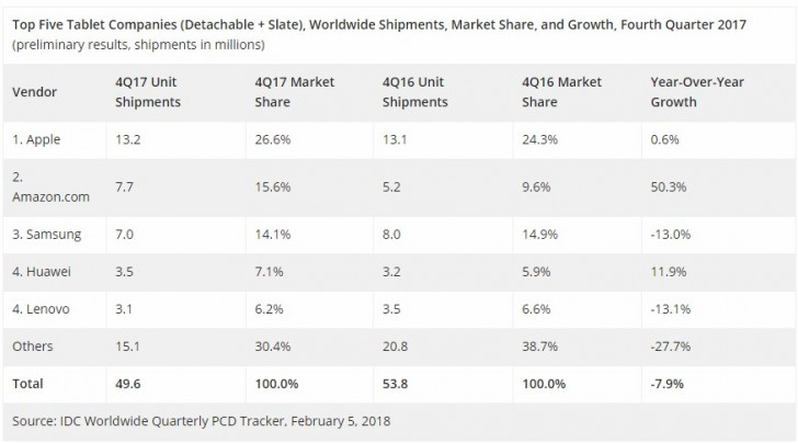Apple's iPad continues to be the world's best-selling tablet