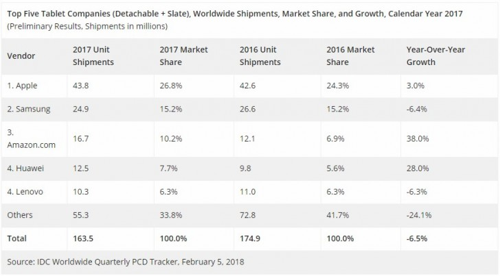 Tablet market continues to decline, as Amazon sneaks into second behind Apple