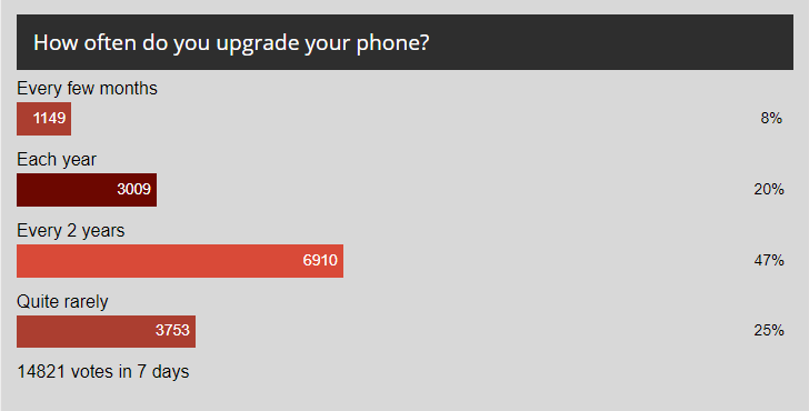 Weekly poll results: most people change phones every two years