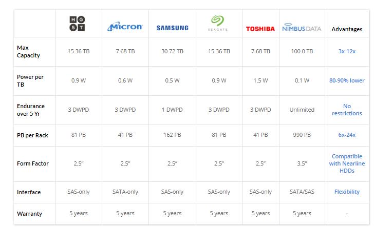 mieux aimé 284f2 4a909 Nimbus Data unveils the world's largest SSD: 100TB of flash ...