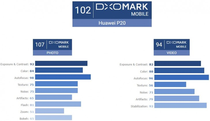 gsmarena 002 - Huawei P20 Pro supera a DxO Mark con 109, P20 obtiene 102