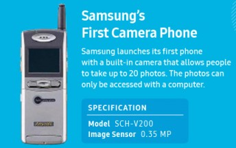 Samsung offers a timeline of all its camera innovations in mobile phones