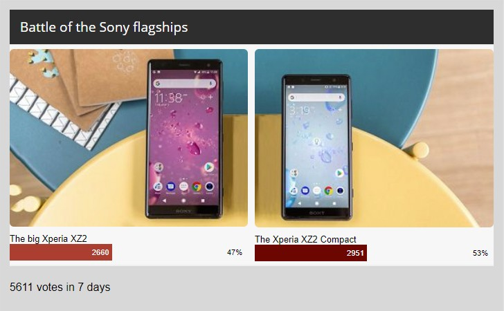 Weekly poll results: Xperia XZ2 compact just edges its larger brother