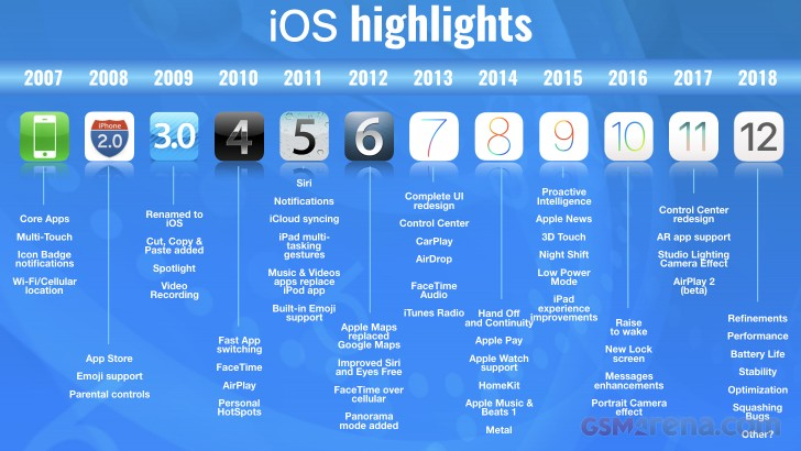 iphone through the years apple s ios through the years gsmarena news 15485