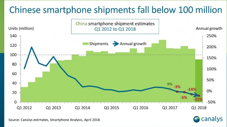 Canalys: Smartphone market in China hits rock-bottom with 21% decline in Q1