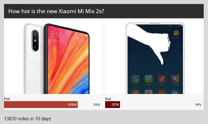 Weekly poll results: Xiaomi Mi Mix 2s found to be quite hot