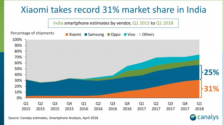Canalys: Xiaomi grabs 31% Indian market share in Q1 2018