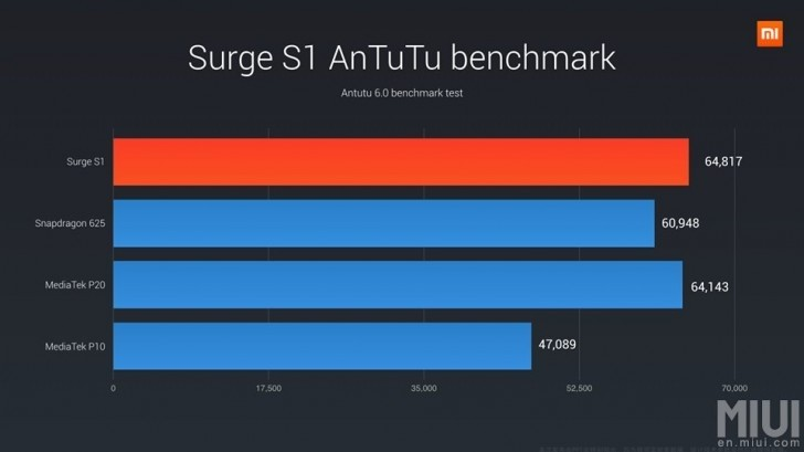 Xiaomi reportedly working hard with TSMC on its custom Surge