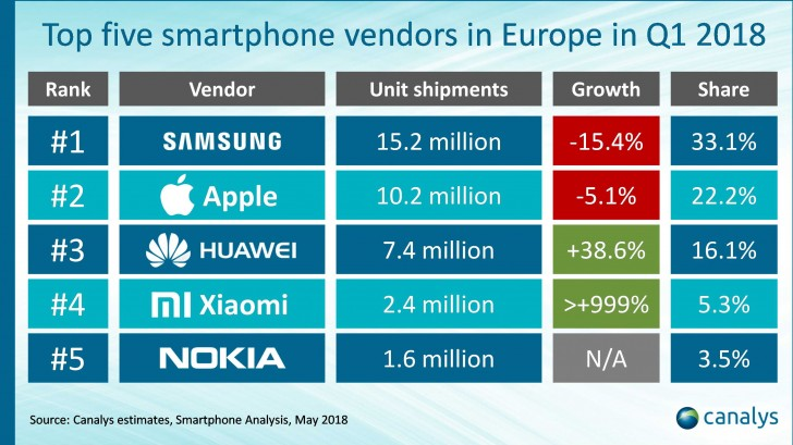 Canalys: Smartphone shipments in Europe decline, Xiaomi makes the top 5