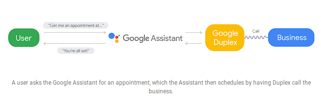 Google Duplex AI software will inform callee the call is being ...