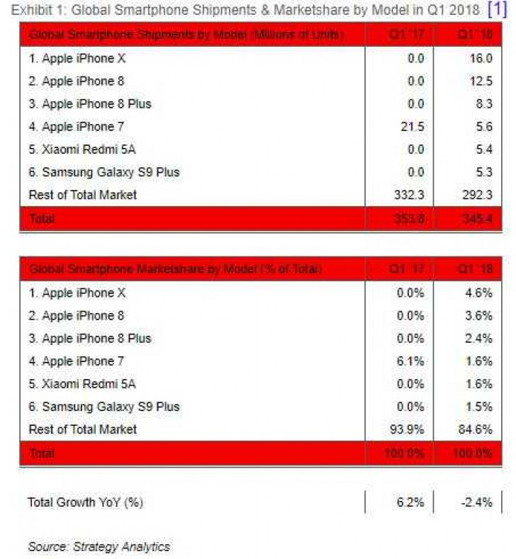 The Iphone X Is The Top Selling Smartphone For Q1 2018
