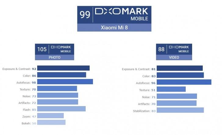 DxOMark: Xiaomi Mi 8 beats the Samsung Galaxy S9+ in still