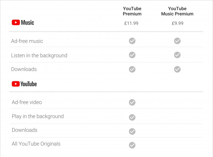 YouTube Music and YouTube Premium come to UK and 17 other countries - GSMArena.com news