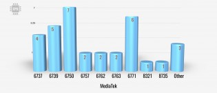 MediaTek by CPU type