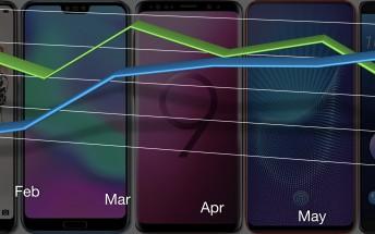 Smartphones in 2018: the half year report