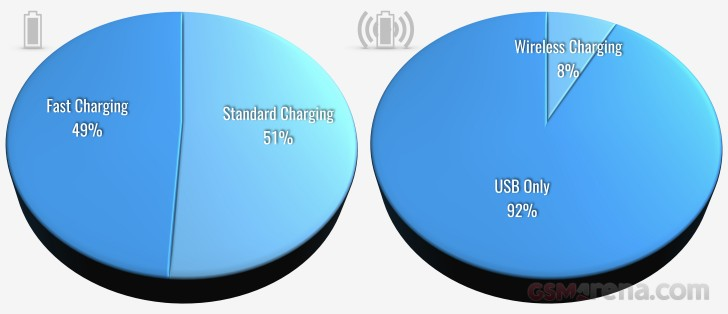 Fast charging and wireless charging