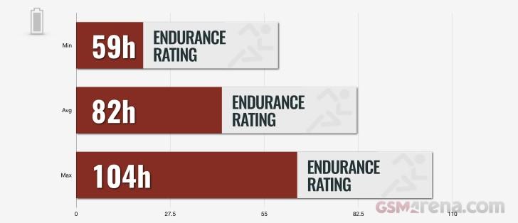 Battery endurance