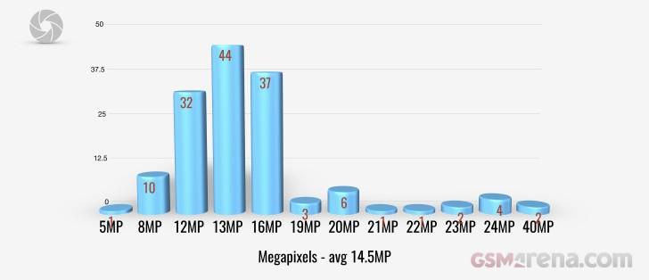 Main camera megapixels