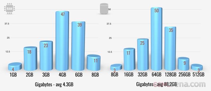 RAM & storage