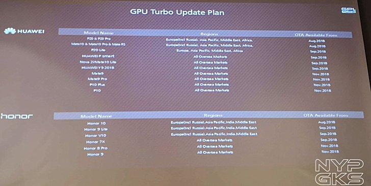 GPU Turbo roadmap Huawei Honor