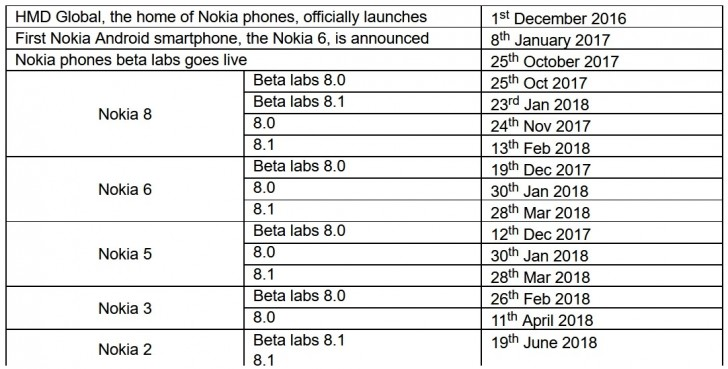 You can now get Android 8 1 Oreo on the Nokia 2 via Nokia