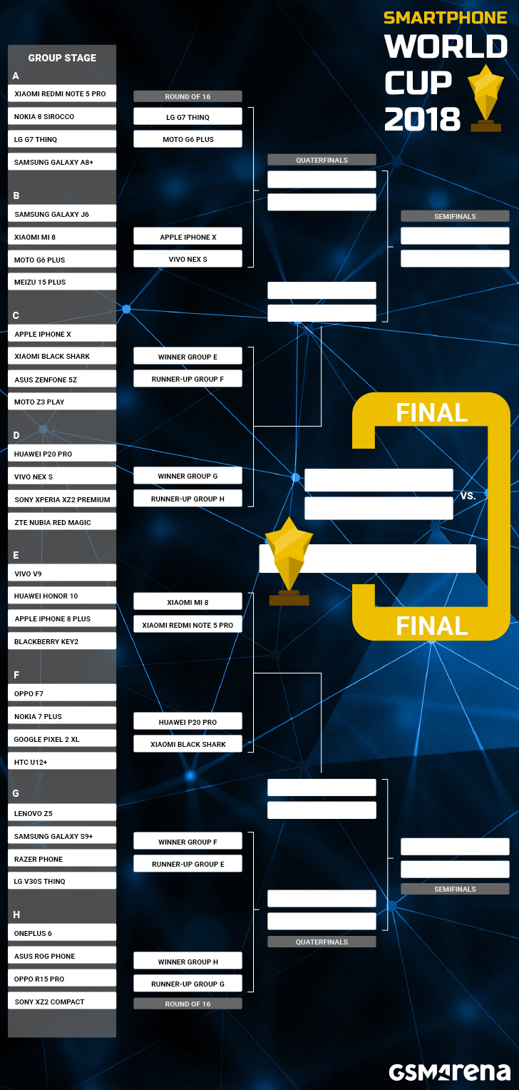 Smartphone World Cup: Groups G and H