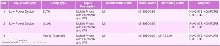 Xiaomi Mi A2 Lite gets certified
